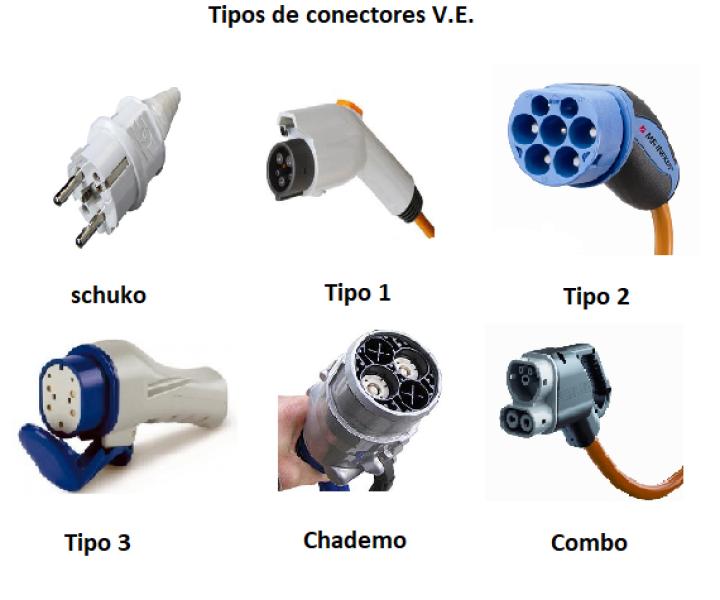 Tipos de Conectores